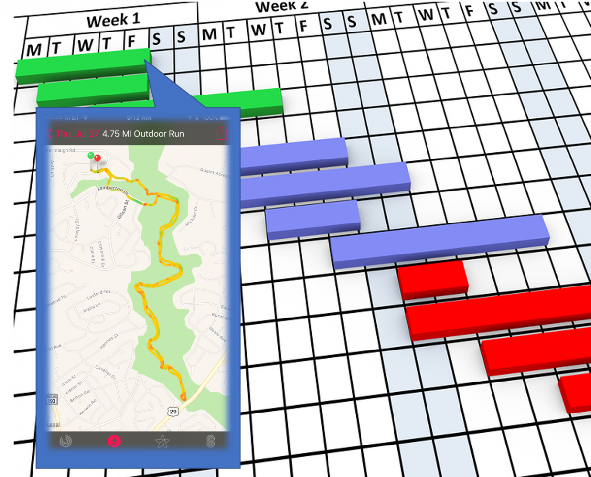 Generic Gantt chart overlaid with image of an Apple Activity iPhone map showing a run